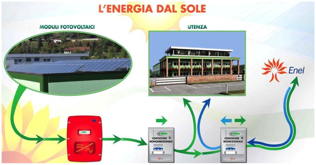 Fotovoltaico per impianti civili